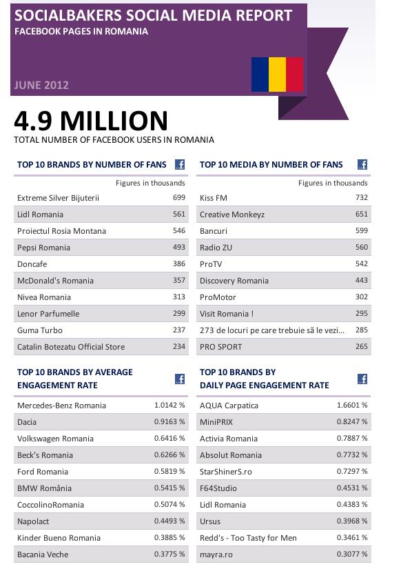 Top 10 branduri în România pe Facebook – Iunie 2012