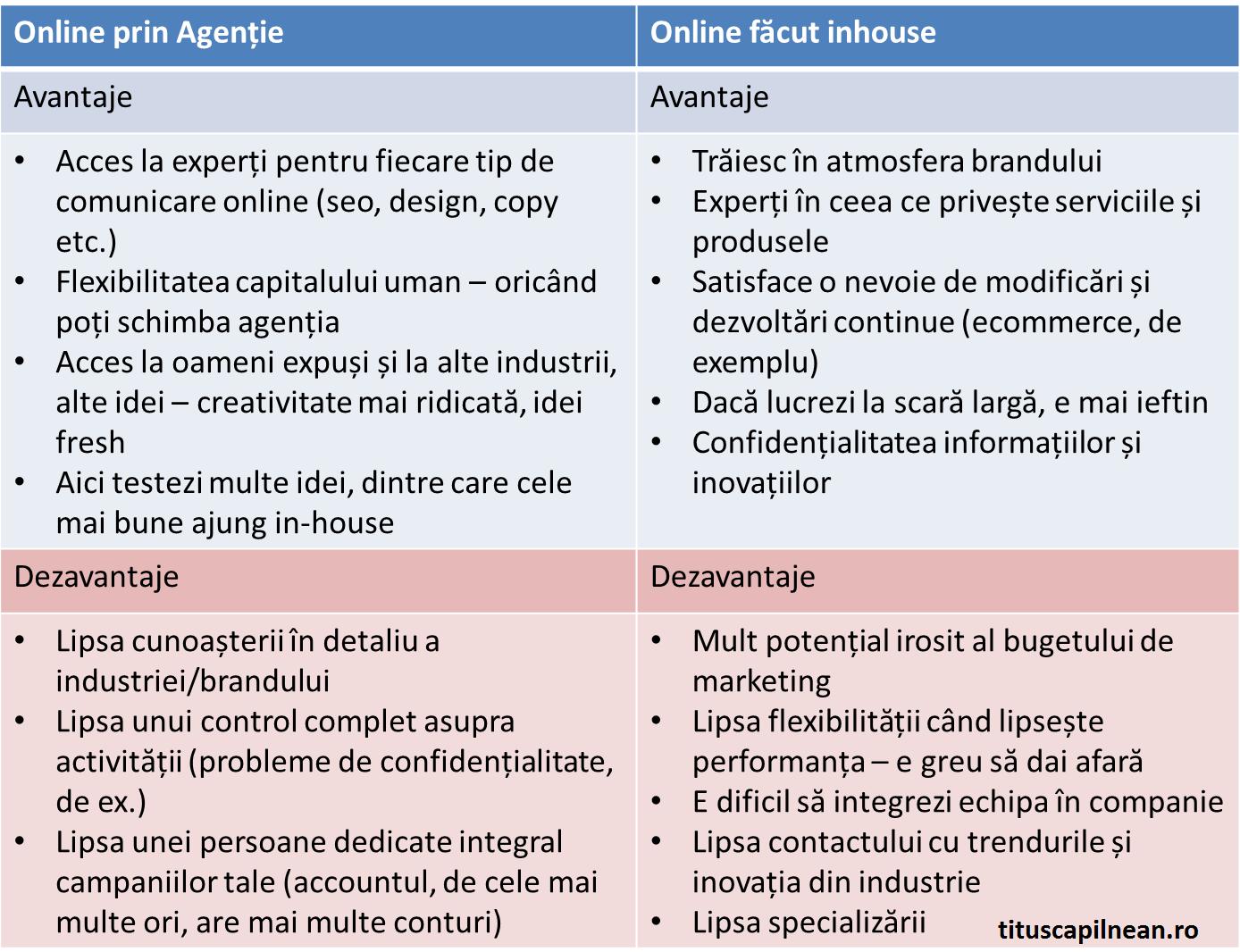 Online făcut inhouse vs. Online făcut prin agenție