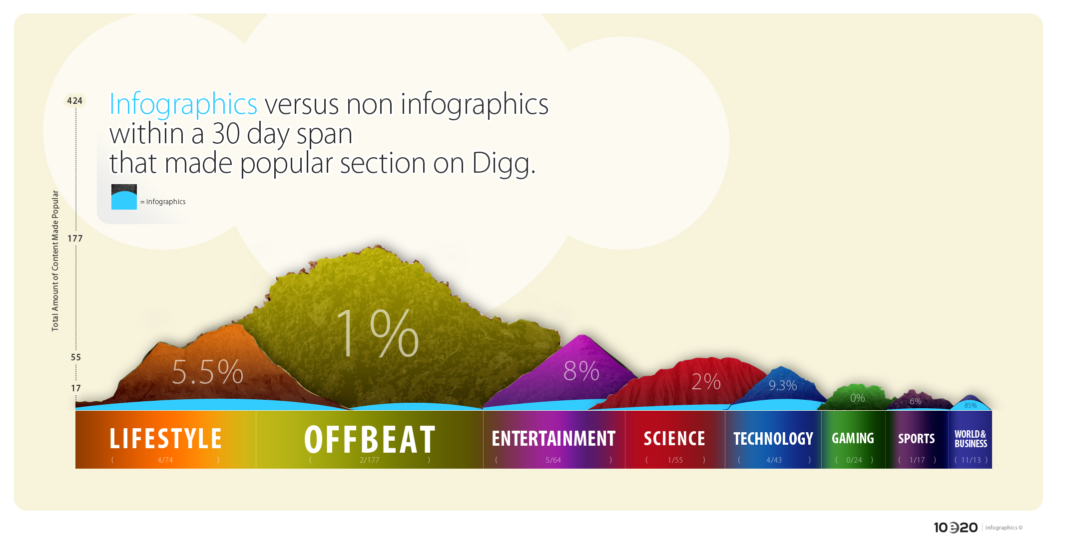 infographics-vs-non-infographics_50290b4f51a97