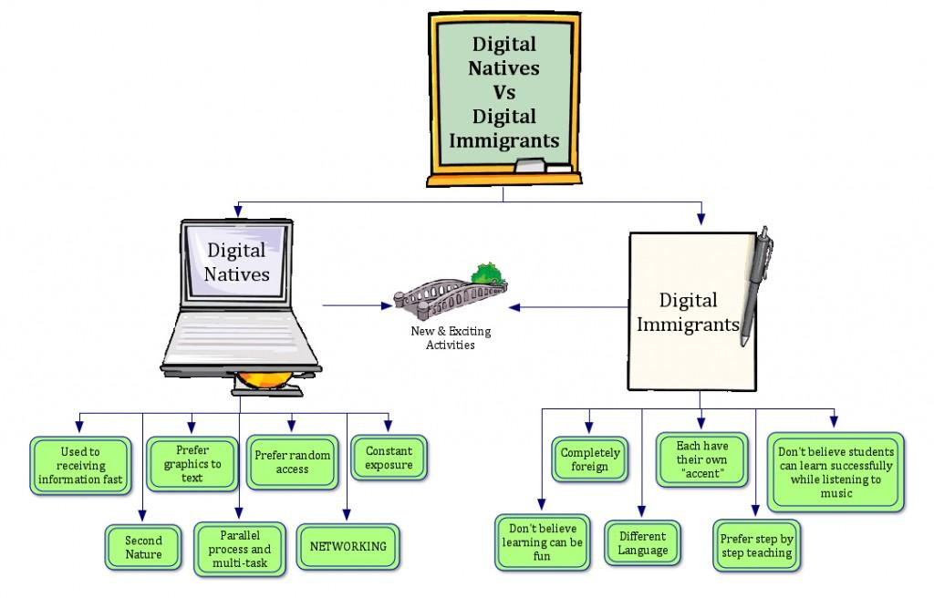 digital-immigrants-and-migrants