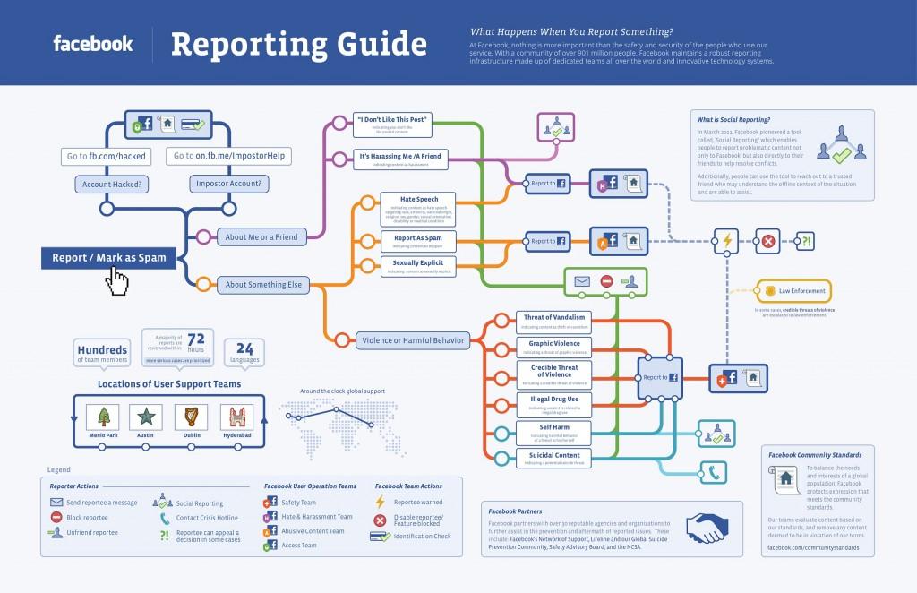 facebook-reporting-guide