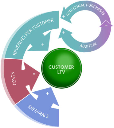 customer-ltv