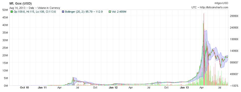 Ce este moneda Bitcoin și de ce nu cred în viitorul ei