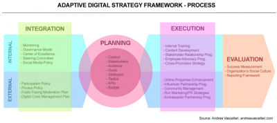 Adaptive_Digital_Strategy_Framework_-_Andrea_Vascellari__page_3_of_5_-2