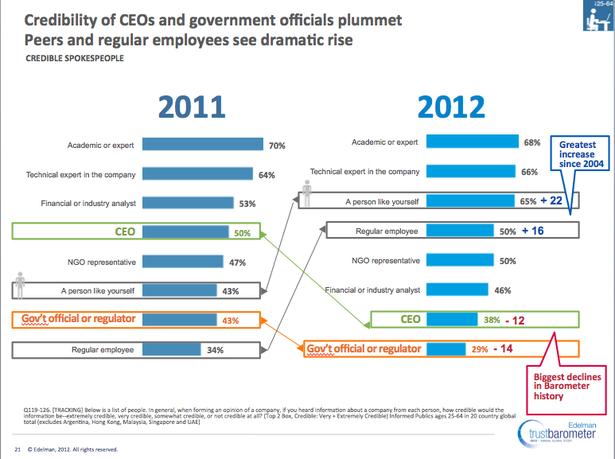Care sunt purtătorii de cuvânt credibili pentru 2012 în România?
